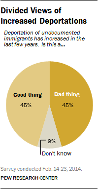 Chart showing opinions about increased deportation of illegal immigrants