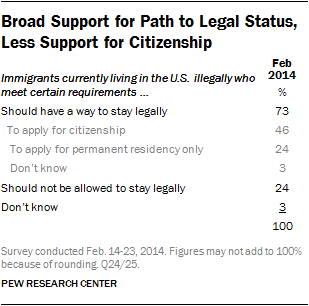 Data about opinions on legal status and a path to citizenship for illegal immigrants