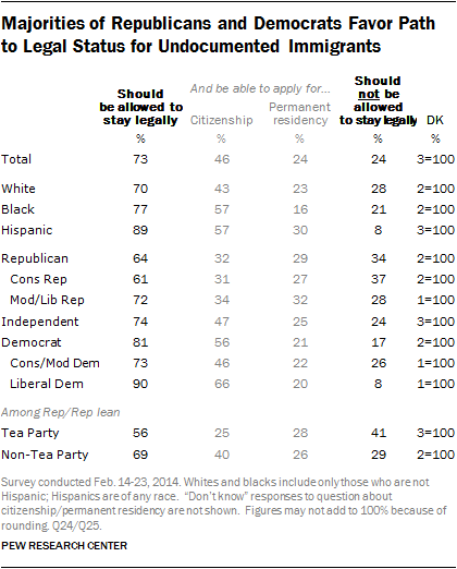 Data showing that most Republicans and Democrats favor a path to citizenship for illegal immigrants