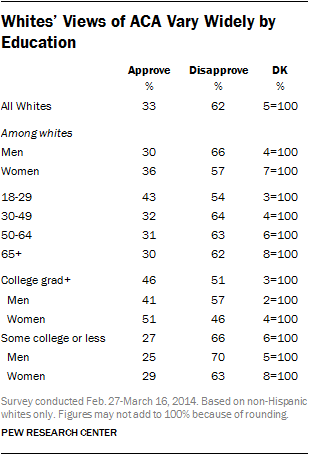 Table showing that less educated white people disapprove of Obamacare
