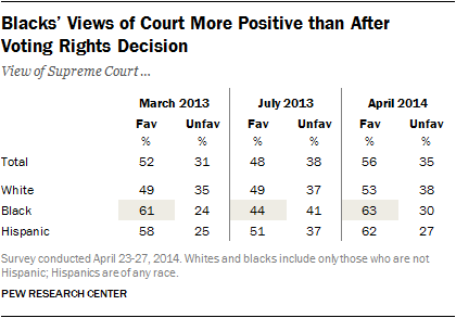 table showing views by race blacks of supreme court voting rights act decision