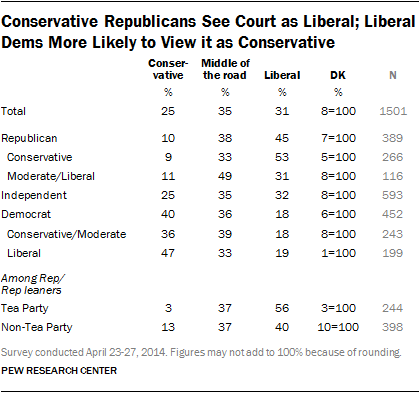 views of the supreme court republican independent