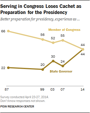 trend line graph showing preparation for presidency congress governor