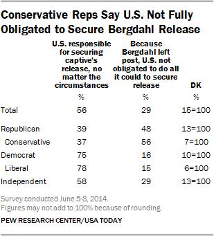 conservative republicans bergdahl release left post