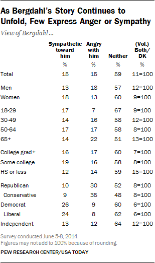 bergdahl anger sympathy demographics table
