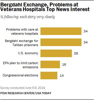 bergdahl top news interest veterans hospitals bar chart