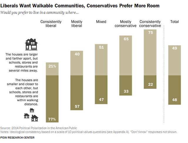 Liberals Want Walkable Communities, Conservatives Prefer More Room