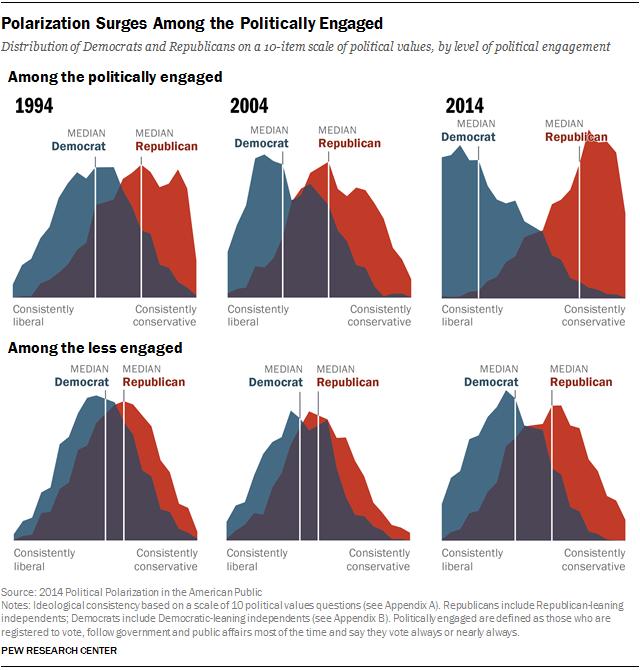 Polarization Surges Among the Politically Engaged