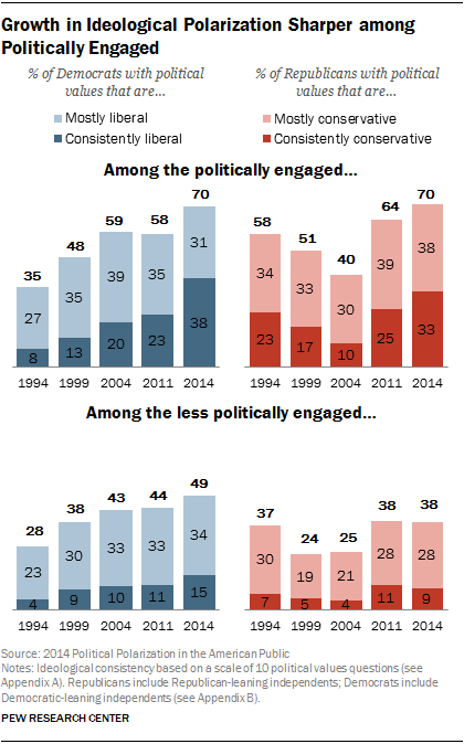 Growth in Ideological Polarization Sharper among Politically Engaged