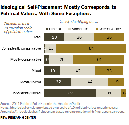 Ideological Self-Placement Mostly Corresponds to Political Values, With Some Exceptions