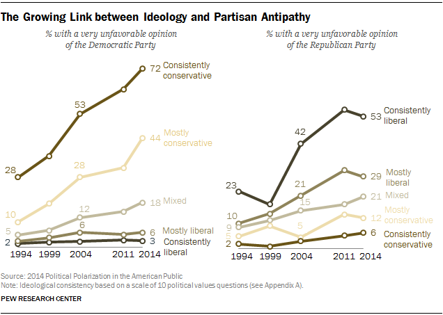 The Growing Link between Ideology and Partisan Antipathy