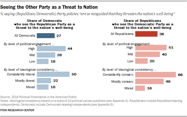 Seeing the Other Party as a Threat to Nation