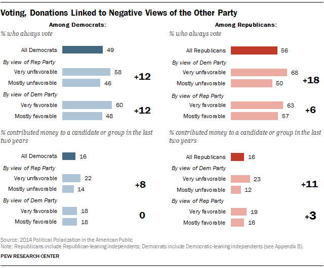 Voting, Donations Linked to Negative Views of the Other Party