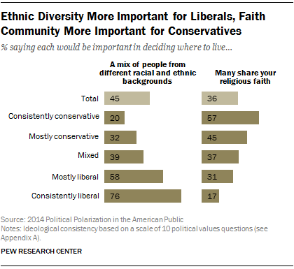 Ethnic Diversity More Important for Liberals, Faith Community More Important for Conservatives