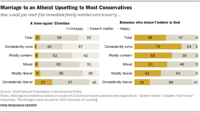 Marriage to an Atheist Upsetting to Most Conservatives