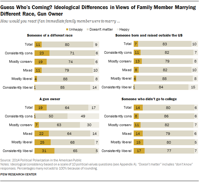 Guess Who's Coming? Ideological Differences in Views of Family Member Marrying Different Race, Gun Owner