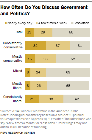 How Often Do You Discuss Government and Politics?