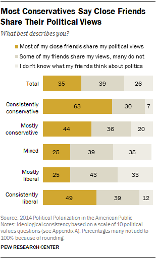 Most Conservatives Say Close Friends Share Their Political Views