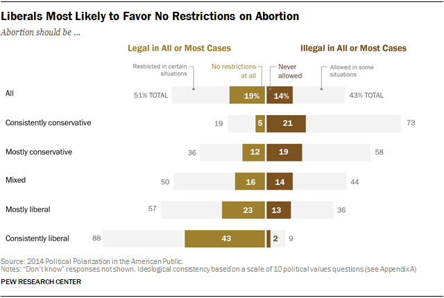 Liberals Most Likely to Favor No Restrictions on Abortion