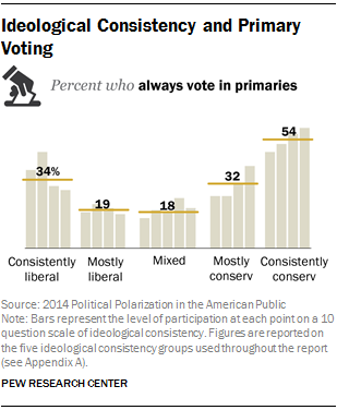 Ideological Consistency and Primary Voting