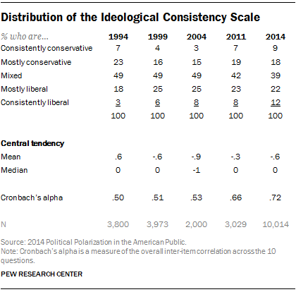Distribution of the Ideological Consistency Scale