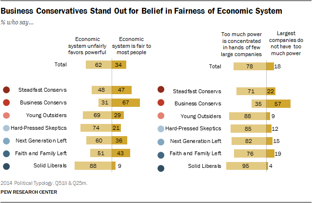 Business Conservatives Stand Out for Belief in Fairness of Economic System
