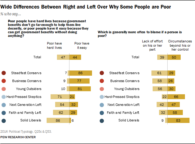 Wide Differences Between Right and Left Over Why Some People are Poor
