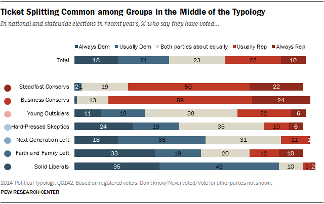 Ticket Splitting Common among Groups in the Middle of the Typology