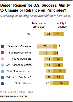 Bigger Reason for U.S. Success: Ability to Change or Reliance on Principles?