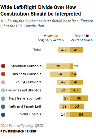 Wide Left-Right Divide Over How Constitution Should be Interpreted