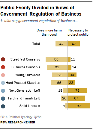 Public Evenly Divided in Views of Government Regulation of Business