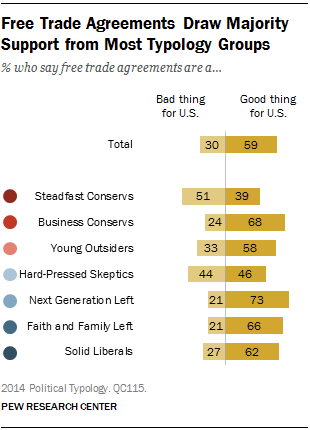 Free Trade Agreements Draw Majority Support from Most Typology Groups