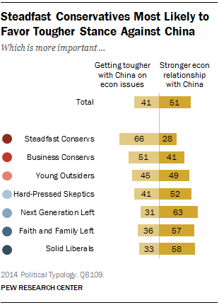 Steadfast Conservatives Most Likely to Favor Tougher Stance Against China