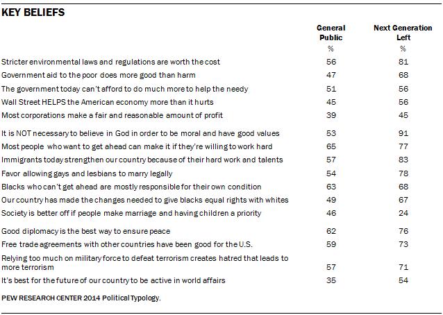 Key Beliefs of Next Generation Left