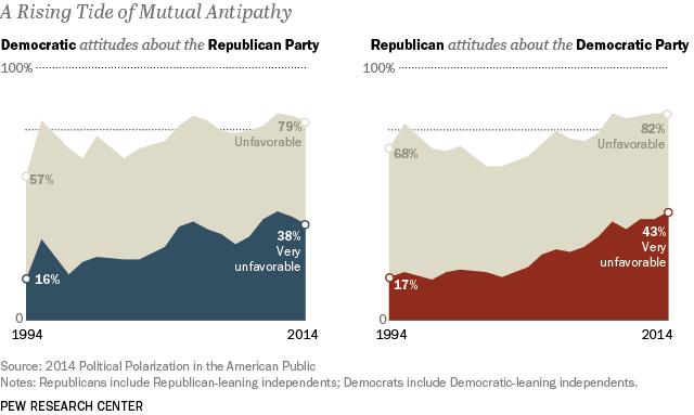 A Rising Tide of Mutual Antipathy