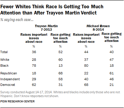 Fewer Whites Think Race Is Getting Too Much Attention than After Trayvon Martin Verdict