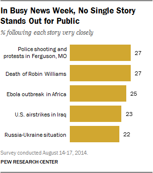 In Busy News Week, No Single Story Stands Out for Public