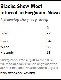 Blacks Show Most Interest in Ferguson News