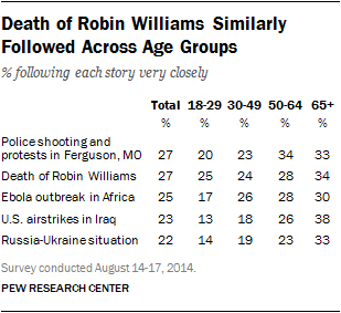 Death of Robin Williams Similarly Followed Across Age Groups