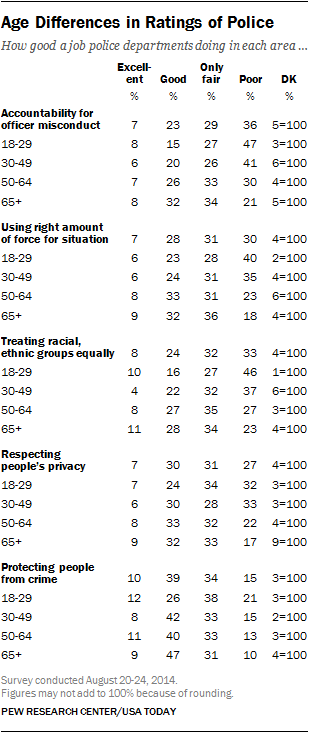 Age Differences in Ratings of Police