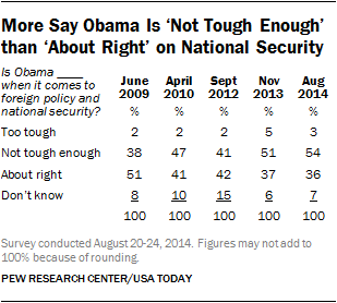 More Say Obama Is 'Not Tough Enough' than 'About Right' on National Security