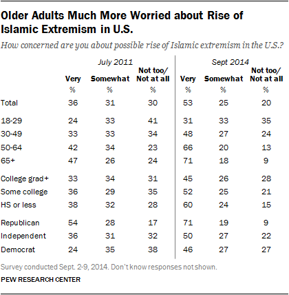 Older Adults Much More Worried about Rise of Islamic Extremism in U.S.