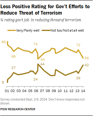 Less Positive Rating for Gov't Efforts to Reduce Threat of Terrorism