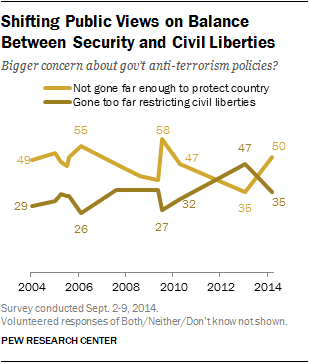 Shifting Public Views on Balance Between Security and Civil Liberties