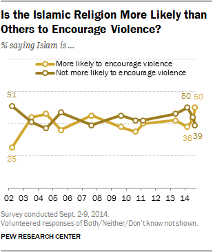 Is the Islamic Religion More Likely than Others to Encourage Violence?