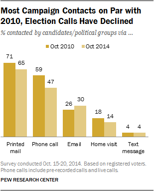 Most Campaign Contacts on Par with 2010, Election Calls Have Declined