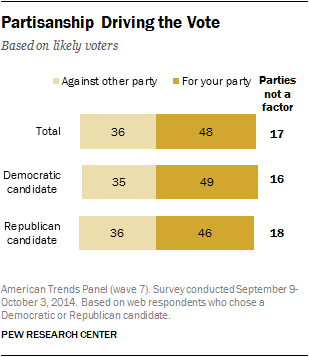 Partisanship Driving the Vote