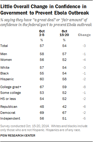 Little Overall Change in Confidence in Government to Prevent Ebola Outbreak