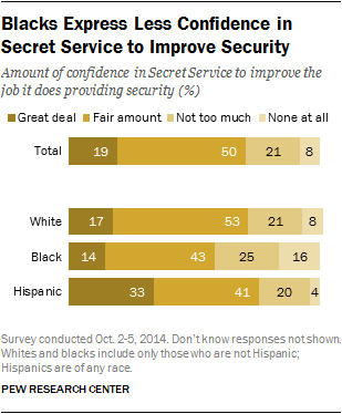 Blacks Express Less Confidence in Secret Service to Improve Security