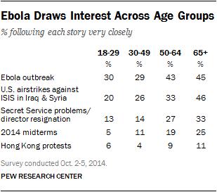 Ebola Draws Interest Across Age Groups